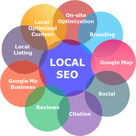 Best Miami  SEO (bestmiamiseo)